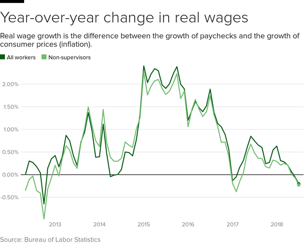 2018 wage-growth